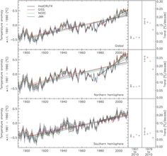 Revision to temperature measurements doesn't change global warming