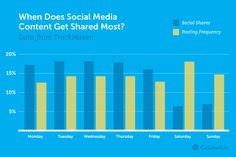 Great infographic to show when's the best time to post to get more shares.