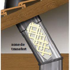 Installer un puits de lumière tubulaire