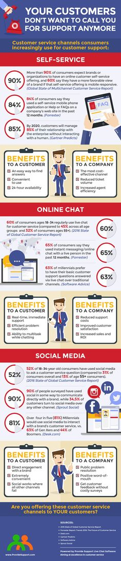 Your Customers Don't Want to Call You for Support Anymore (Infographic): http://www.providesupport.com/blog/your-customers-dont-want-to-call-you-for-support/ #custserv #customerexperience