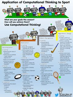 Computational Thinking can easily be integrated within any subject... Check out my ideas for integrating Computational Thinking within PE! #computationalThinking #edtech #PEgeeks