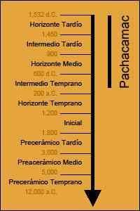 1/ PÉRIODE INTERMÉDIAIRE RÉCENTE (1100-1450). Grande créativité : apparition de différentes entités politiques importantes. Royaume chimú dans l'ancien territoire moche, influence jusqu'à la côte centrale. Seigneuries le long de la côte centrale comme Chancay, Yschma. Dans la zone sud (ancien territoire Nazca), seigneuries Ica et Chincha (grand peuple de navigateurs). Les échanges se développent, urbanisation massive de la région. Les Chincha resteront des alliés majeurs des Incas