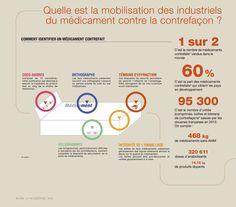 La santé en infographie - Quelle est la mobilisation des industriels du médicament contre la contrefaçon ?