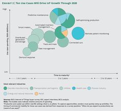 10 use cases IoT growth 2020
