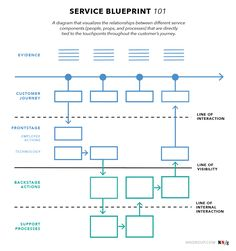 An extension of customer journey maps, service blueprints visualize organizational processes in order to optimize how a business delivers a user experience.
