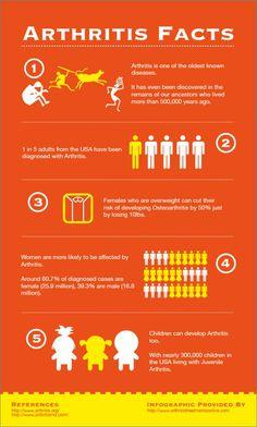 Arthritis Facts #infographics