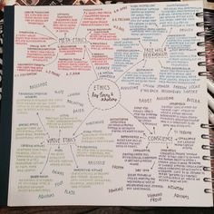 30/May - 2015  Half the mind map I've done for A2 ethics topics. It made me so so happy to see so much psychology is included in it because it's gonna make it 100x easier for me to remember all the information