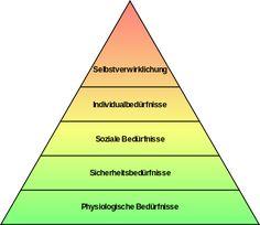 """Motivationstheorien (""""Wie motiviere ich mich zum Lernen im Mooc?""""): Maslowsche Bedürfnispyramide – Wikipedia"""