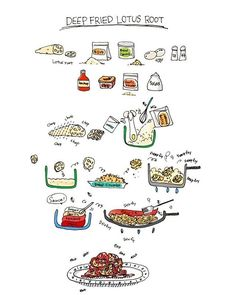 Deep Fried Lotus Root Recipe Illustration #recipe #illustration #art #design #deepfried #cooking #lotus #healthy #food #cute #vegetarian #그림일기 #연근 #연근튀김 #레시피 #일러스트 #채식 #요리 #음식 #foodie