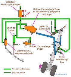 Séquences de rentrée de l'atterrisseur principal: - décrochage de la trappe - ordre au vérin d'ouvrir la trappe - ordre au vérin de déverrouiller la position basse - ordre au vérin de manoeuvre de remonter l'atterrisseur principal - accrochage du train en position haute - ordre au vérin de remonter la trappe - accrochage de la trappe