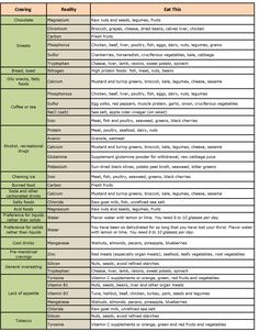 Ok, so this clearly isn't a recipe. It's a chart that shows you what your body really needs nutritionally when you're craving certain foods. Now I know what to replace my french fries cravings with.