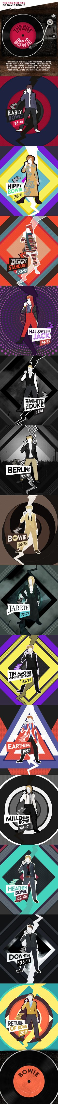 See David Bowies Career With New Interactive Timeline | Music News | Rolling Stone
