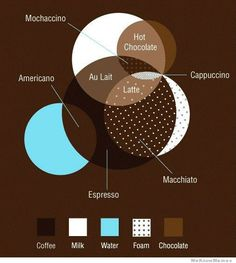 Different Types Coffee Cup Sizes ** You can find more details by visiting the image link.
