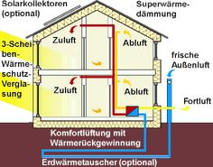Scheme passive house: thermal insulation, warm windows and heat recovery - Pasivhaus - Geothermal Energy Air Ventilation System, Heat Recovery Ventilation, Solar Panel Cost, Solar Panels For Home, Eco Construction, Homemade Generator, Passive Design, Geothermal Energy, Passive Solar