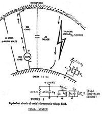 """Nikola Tesla's patent for """"Method of and Apparatus for Controlling Mechanism of Moving Vessels or Vehicles"""", 1898, an early use of radio waves. Description from pinterest.com. I searched for this on bing.com/images"""