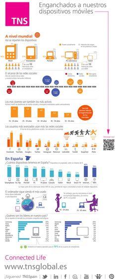 Infografía: enganchados a nuestros dispositivos móviles vía @TNSspain #Smartphones #infografia #connectedlife