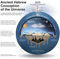 """The following is from Rob Skiba's """"The Bible and the Still Flat Earth"""" at Below are a number of Bible verses without commentary. Unless otherwise noted, all of the Scriptures are …"""