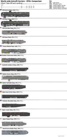 aircraft carrier STOL
