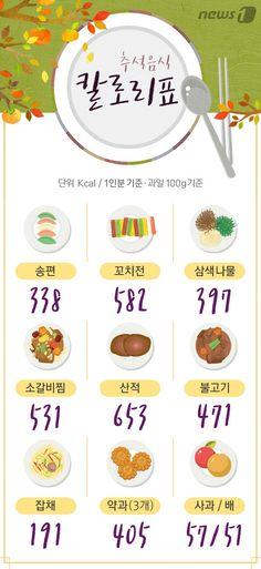 [그래픽뉴스] 추석 음식 칼로리표