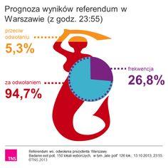 Prognoza wyników referendum w Warszawie