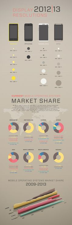 Smart Phone Resolutions and % of market share