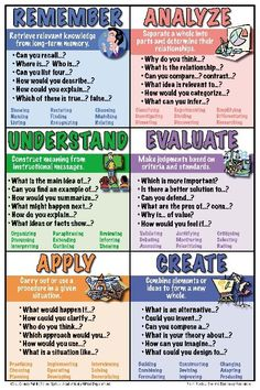 Wake County Public School System Bloom's Taxonomy posters // Search terms: Higher order thinking skills, HOTS, higher level thinking