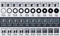 DSLR camera photography tips. A Picture To Show You Clearly The Effects of Aperture, Shutter Speed and ISO On Images Photography Cheat Sheets, Photography Basics, Photography Lessons, Photography Camera, Photoshop Photography, Photography Tutorials, Digital Photography, Panning Photography, Photography Ideas