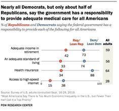 Democrats and Republicans disagree about whether the federal government has a responsibility to provide an adequate income in retirement for Americans Source: Pew Research Center Pew Research Center, Care For All, Social Class, Democrats And Republicans, Medical Care, Retirement, No Response, Sayings, Federal