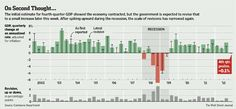 2-26-13 Quarterly US GDP and revisions