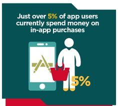 AppsFlyer, the leading global mobile marketing attribution analytics company finds that approximately 5% of app users currently spend money on in-app purchases.