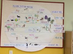 Přírodověda Class Displays, Rachel Carson, Biomes, Teaching Materials, Habitats, Homeschool, Geography, Educational Activities, Homeschooling