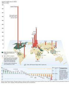 Small Arms Trade Map