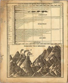 Comparative lengths of the principal rivers throughout the World. Comparative view of mountains. (Cumming) 1829 by peacay, via Flickr