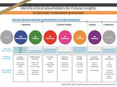 Futures enhanced service design process (Moritz 2005; Koskelo M. & Nousiainen A.K. 2012)