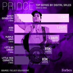 forbes:       Prince's Most Popular Songs: Visualizing His Enduring Appeal In The Digital Age        Legendary performer and astonishingly gifted musician Prince Rogers Nelson passed away Thursday, setting off a wave of public mourning. FORBES took a look at the Purple One's most popular songs of the digital era. Read more >