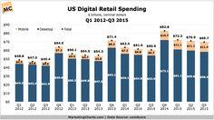 [Chart] US Digital Retail Spending (Q1 2012 - Q3 - 2015) 11/27/15