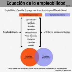 Ecuación de la Empleabilidad (versión 2) #infografia