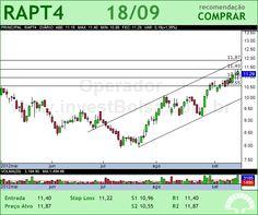 RANDON PART - RAPT4 - 18/09/2012 #RAPT4 #analises #bovespa