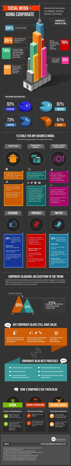 Social Media Is Going Corporate [INFOGRAPHIC] Did you know that 94 percent of corporates use social media, and that 85 percent say that it's given their business more exposure? Facebook leads the way, ahead of Twitter and LinkedIn, and it's easy to see why the pickup has been so explosive – 74 percent of brand marketers saw an increase in website traffic after investing just six hours per week on social media.