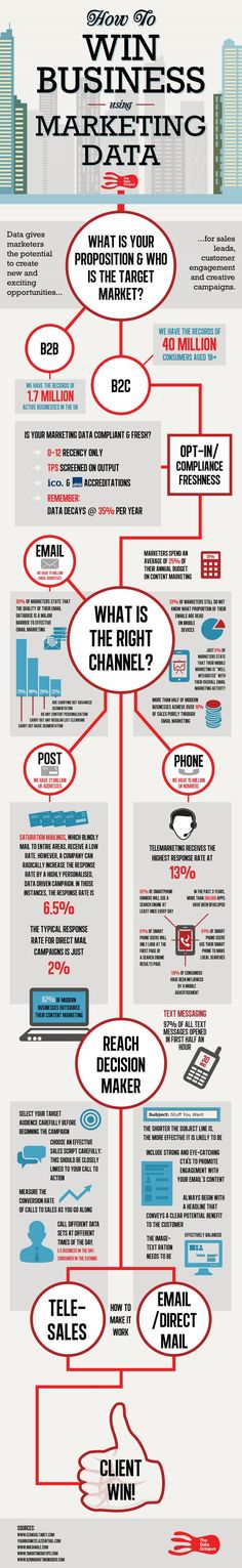 How to win business using marketing #datainfographic #Marketing #Business