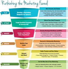 Strategy and the Marketing Funnel #InboundMarketing