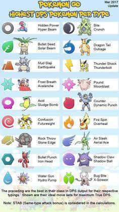 [Meta] Pokémon GO Highest DPS Per Type Chart - Animated (March 8th 2017) Pokemon Go List, Pokemon Go Valor, Pokemon Guide, O Pokemon, Pokemon Fan Art, Pikachu, Pokemon Games, Pokemon Type Chart, Pokemon Go Types