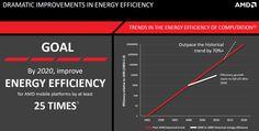 amd_energy_efficiency_1-1024x518