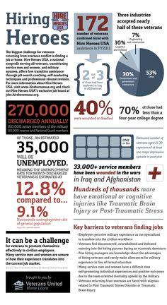 #military #veterans Hiring Heroes - Post Jobs and Become a Sponsor at www.HireAVeteran.com