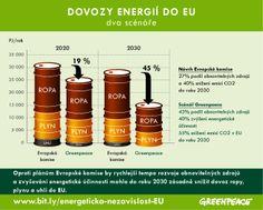 ZAHODÍ HLAVY STÁTŮ PŘÍLEŽITOST SNÍŽIT ENERGETICKOU ZÁVISLOST EU? EU by mohla s pomocí energetických úspor a obnovitelných zdrojů snížit do roku 2030 dovoz ropy, zemního plynu a uhlí o 45 % více, než aktuálně navrhuje Evropská komise. Jak bude reagovat Evropská rada? VÍCE ČTĚTE NA ►►► www.bit.ly/energeticka-nezavislost-EU
