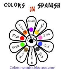Colors in spanish: Colors in Spanish Spanish Vocabulary, Spanish Language Learning, Teaching Spanish, Common Spanish Words, Spanish Club Ideas, Spanish Colors, Preschool Spanish, Spanish Posters, Middle School Spanish