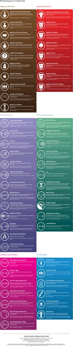 Comprehensive list of rhetorical fallacies...great resource for fiction writing.