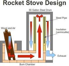rocket stove...
