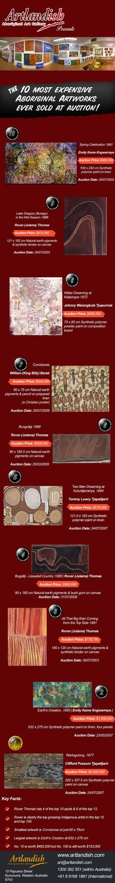 10 most expensive Aboriginal Artworks ever sold at auction Infographic