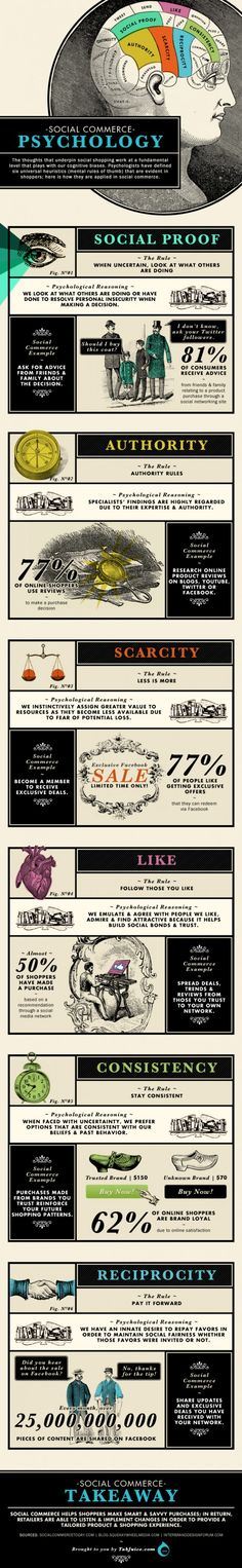 Infographics Social Commerce Psychology